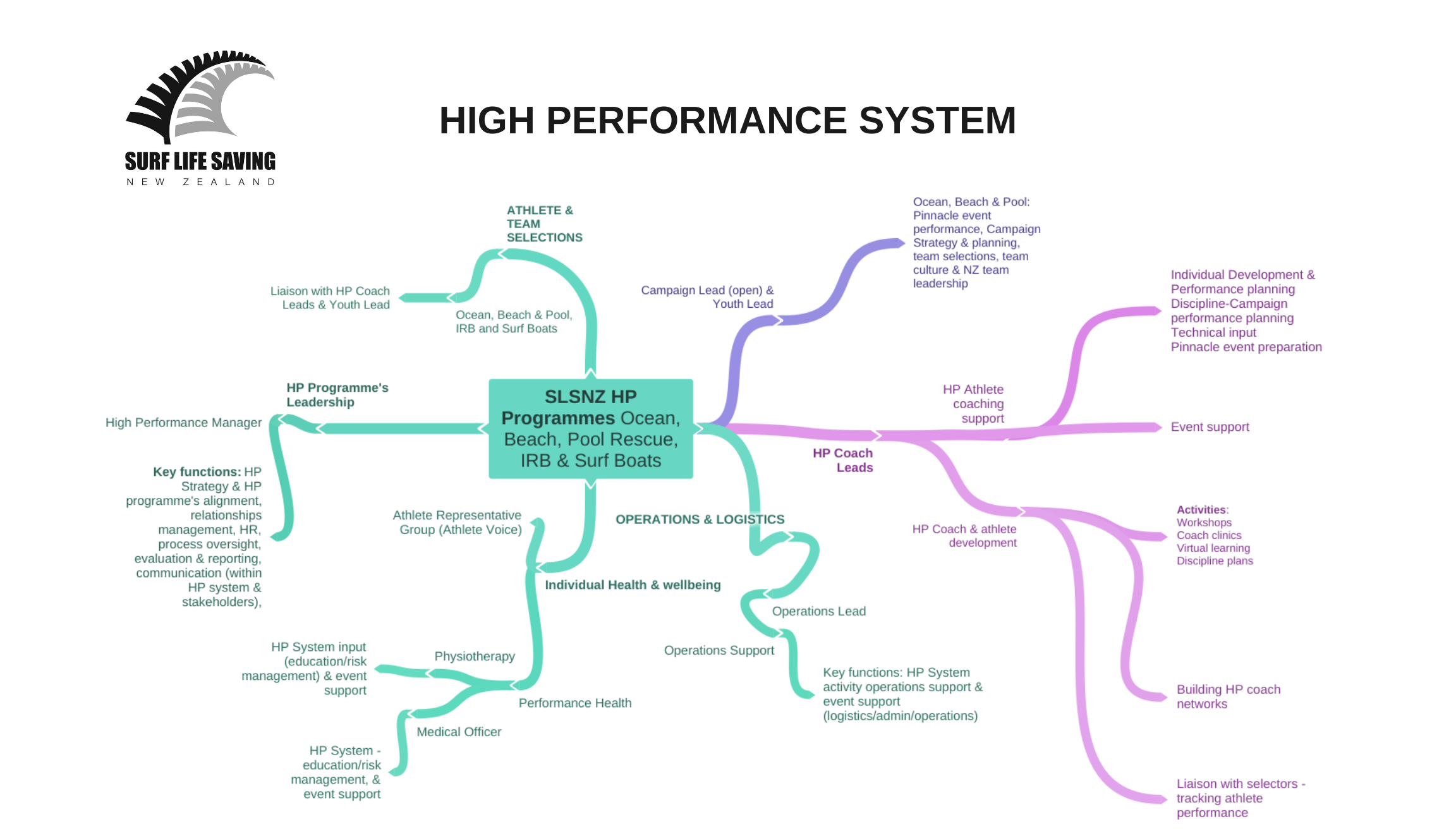 High Performance System (1).png
